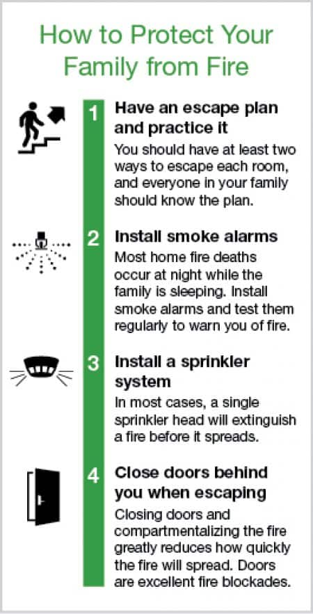 illustration showing family fire escape plan