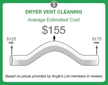 Graphic: Average cost of dryer vent cleaning