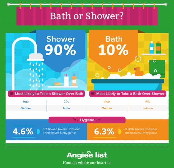 shower-or-bath-graphic