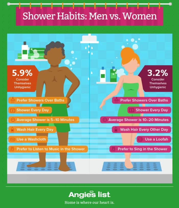 shower-habits-men-vs-women-graphic