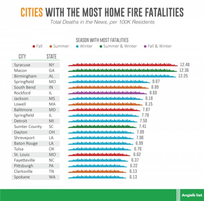graphic showing cities with most home fire fatalities