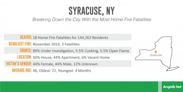 graphic showing house fire fatalities in Syracuse, New York