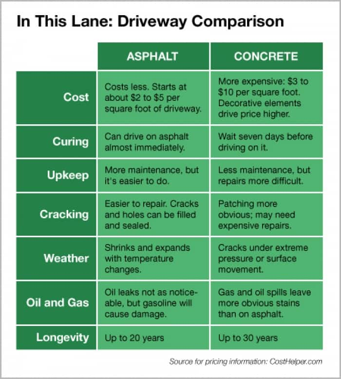 Info graphic comparing asphalt and concrete driveways