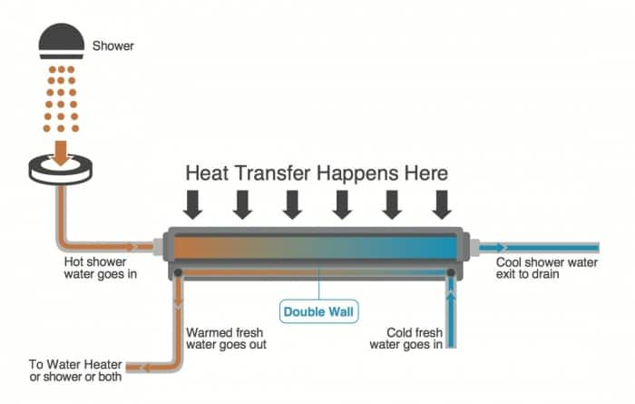 drain line heat exchanger