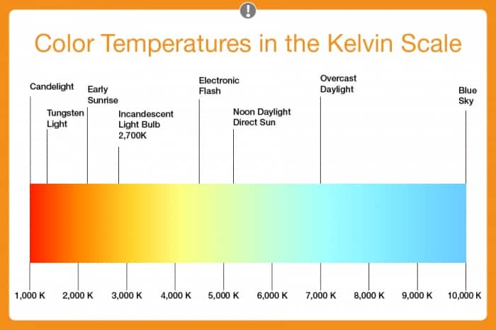 LED color temperature kelvin scale