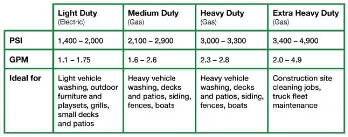 table outlining pressure washers for various tasks