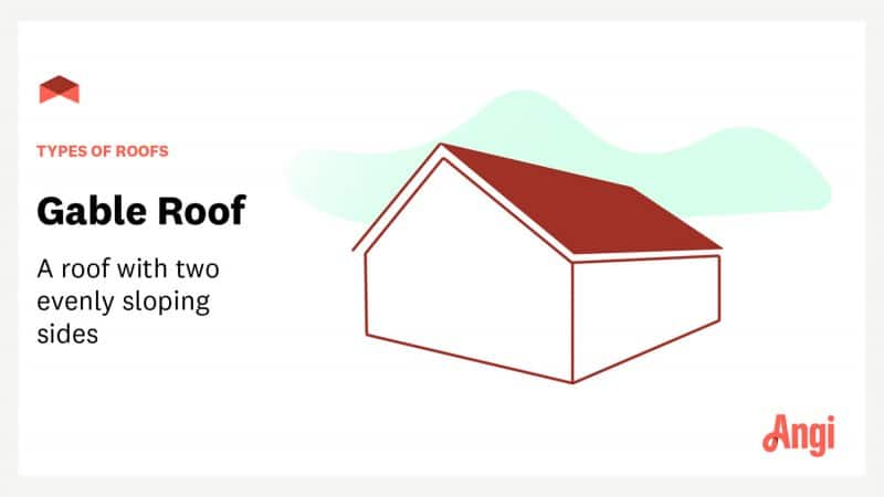 """Gable roof with text overlay """"types of roofs: gable roof—a roof with two evenly sloping sides"""""""