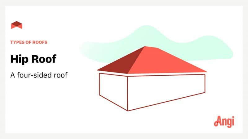 """Hip roof with text overlay """"types of roofs: hip roof—a four-sided roof"""""""