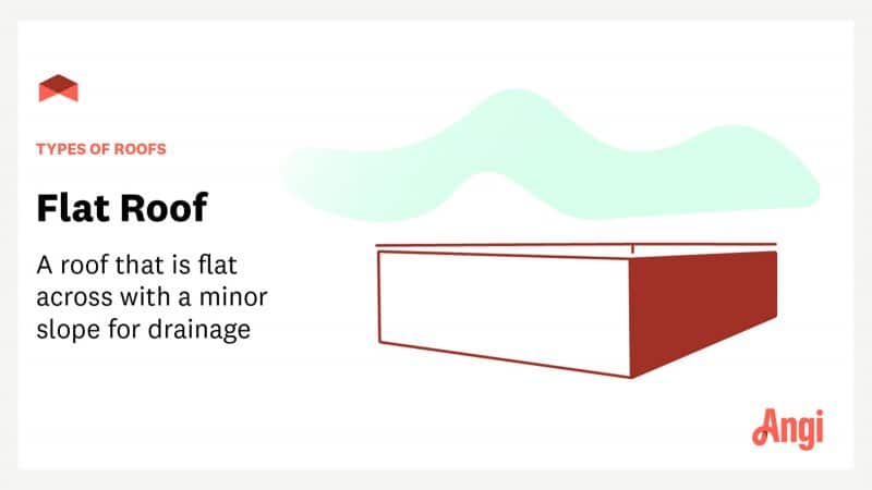 """Flat roof with text overlay """"types of roofs: flat roof—a roof that is flat across with a minor slope for drainage"""""""