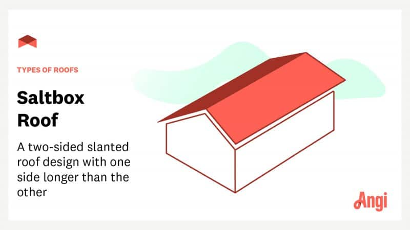 """Saltbox roof with text overlay """"types of roofs: saltbox roof—a two-sided slanted roof design with one side longer than the other"""""""