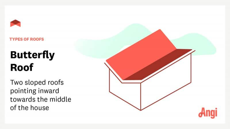 """Butterfly roof with text overlay """"types of roofs: butterfly roof—two sloped roofs pointing inward towards the middle of the house"""""""