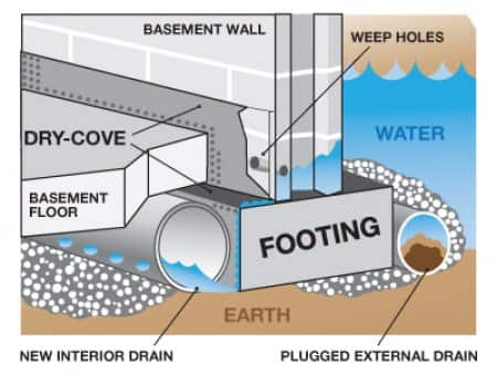 basement waterproofing graphic